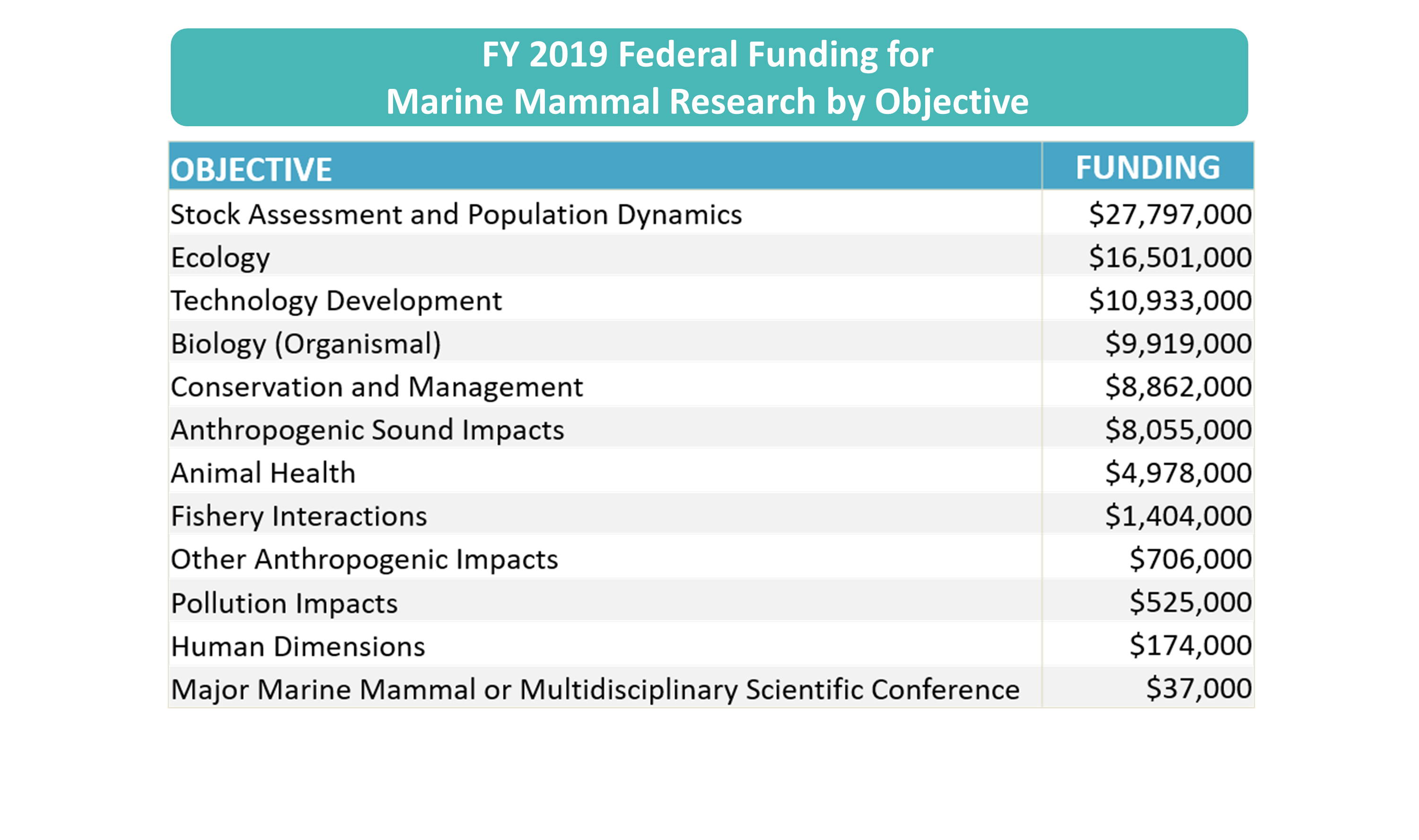 FY2019 Survey FFR results by objective.