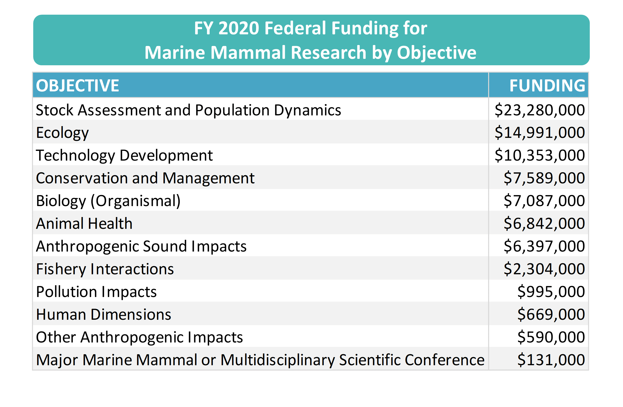 FY202 Survey FFR results by objective.