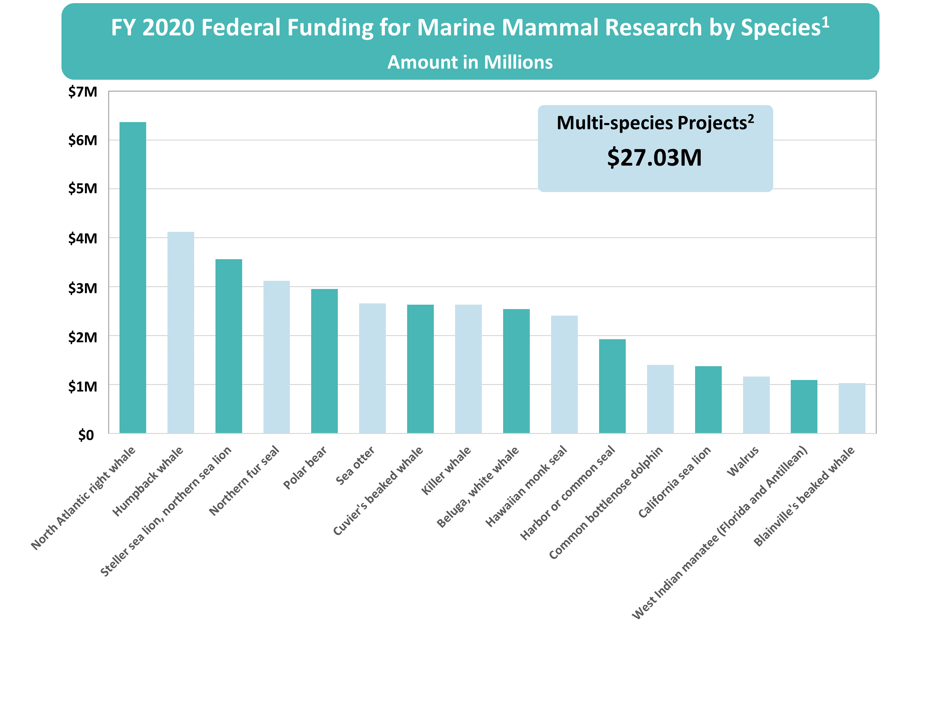FY2020 Survey FFR results by species.